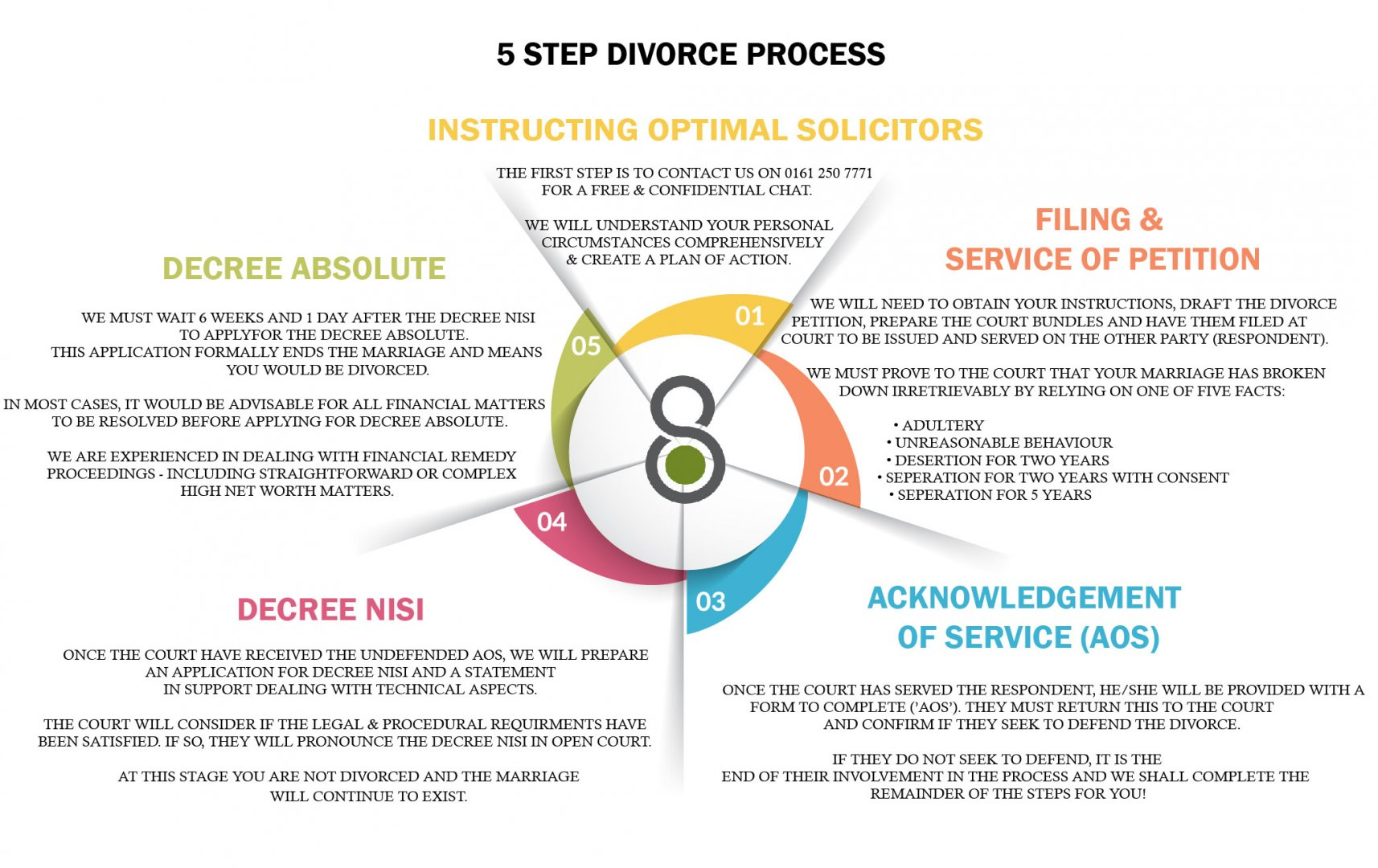 Divorce UK - the process