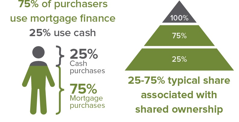 shared ownership mortgage rates